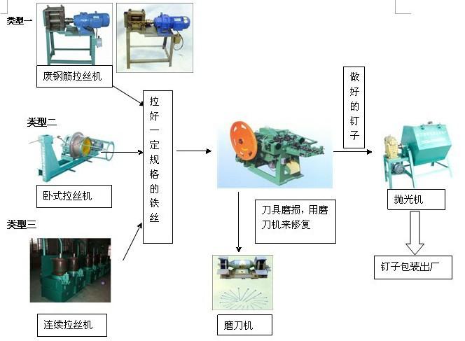 钢排钉生产全过程